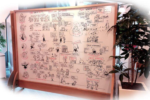 Visualisatie op whiteboard